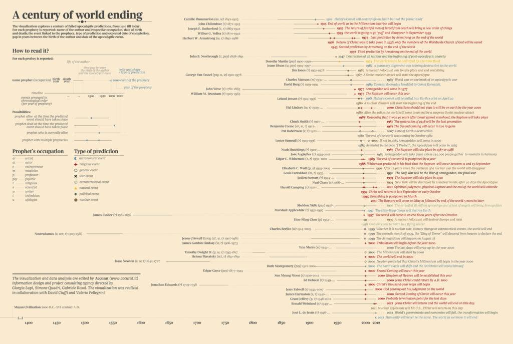 A century of world ending, publicado originalmente en Corriere Speciale, 2012 Derechos de imagen: Accurat